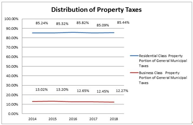 Distribution of Property Taxes