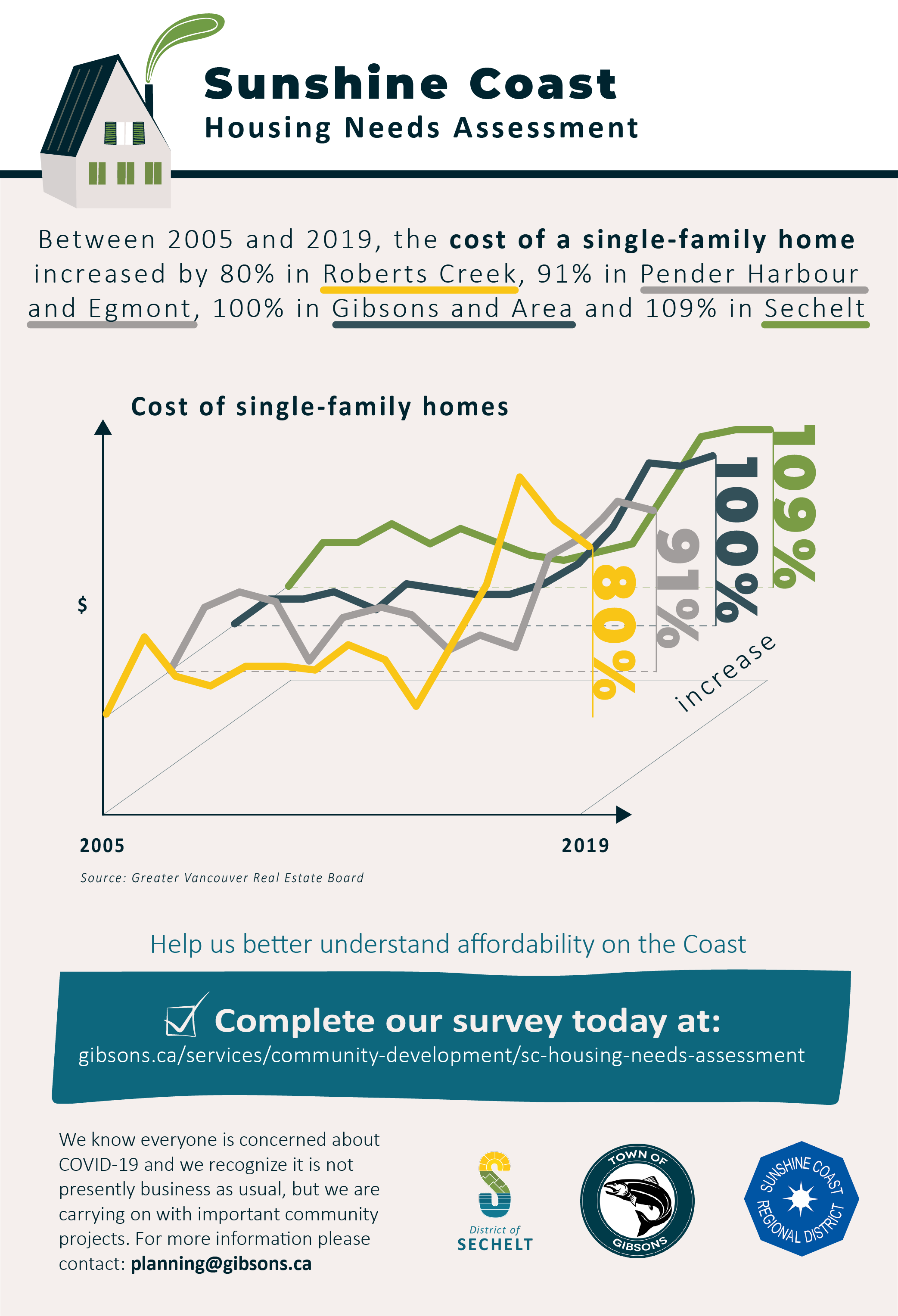 2020-04-21-Sunshine-Coast-Housing-Need-Infographics-02