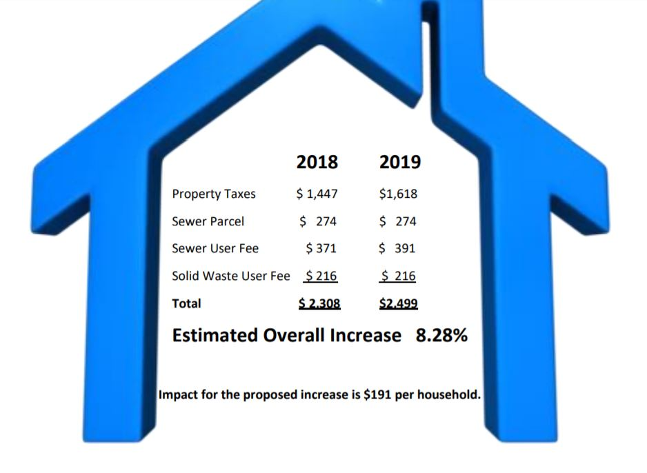 tax increase per household