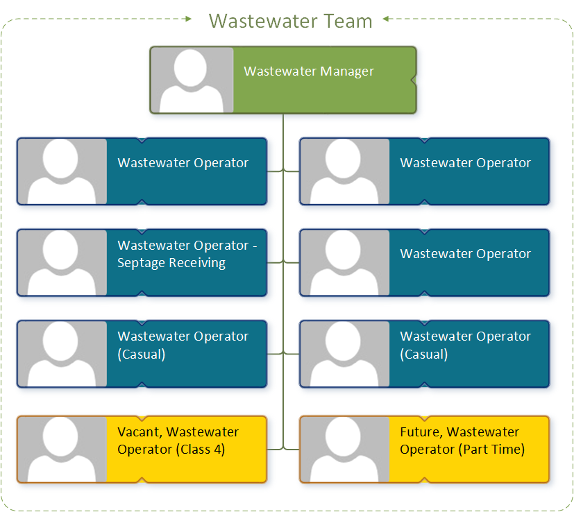 Wastewater Org Chart-public